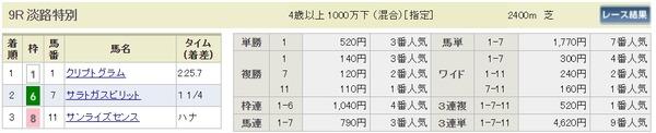 日曜阪神10R結果
