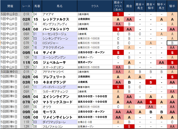 1番人気の鉄板強度 12月23日(月)版 ~阪神は1番人気の固め打ち!?~