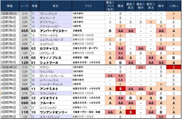 1番人気の鉄板強度表 9月28日(日)版 ~後半は1番人気馬固め打ち!?~