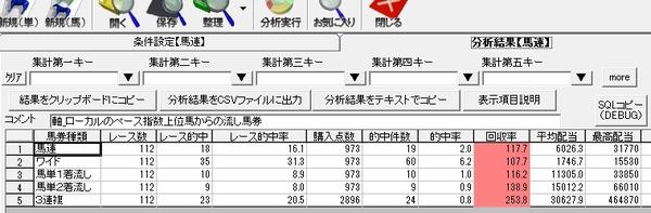 ペース指数集計結果_連馬券