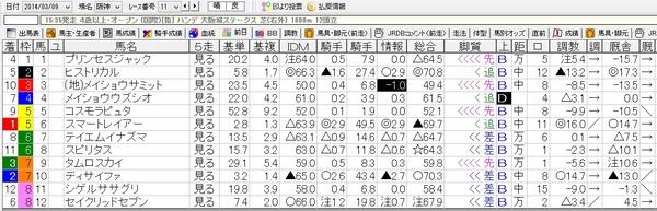 3月9日阪神11R大阪城S出馬表