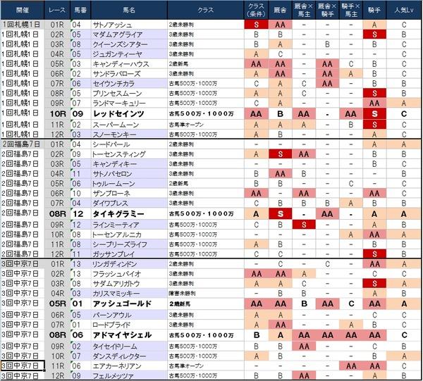 1番人気の鉄板強度表 7月26日(土)版 ~1番人気が堅い札幌が開幕!~