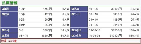 払戻し京都12R