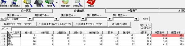 京都阪神芝1200m脚質別成績