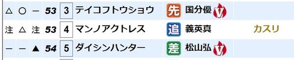 京都7Rテイコフトウショウ直前展開