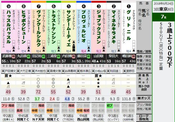 東京7R出馬表