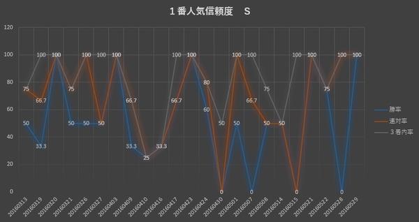 1番人気診断S グラフ