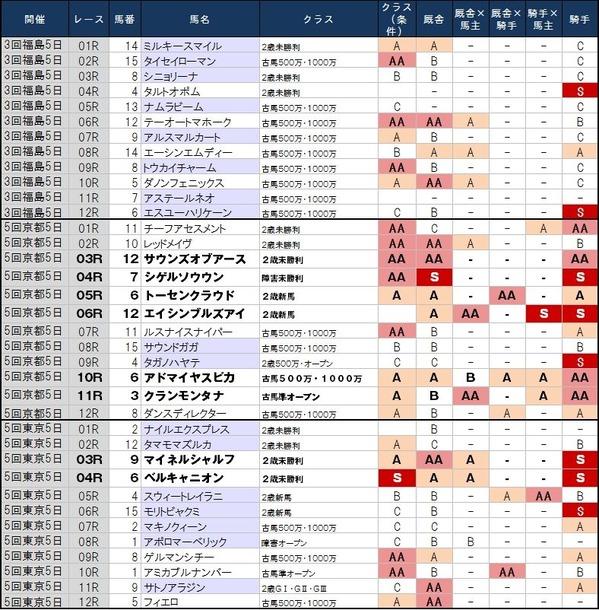 1番人気の鉄板強度 11月16日(土)版 ~福島は1番人気を蹴飛ばしてOK?~