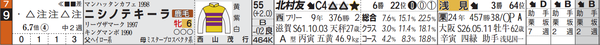 阪神9R9番