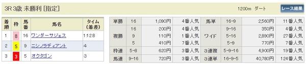 結果3月12日阪神3R