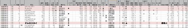 3月9日阪神11R大阪城Sオーバー100