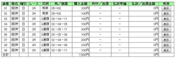 阪神3R買い目