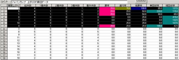 ジャパンC上がり3F順位データ