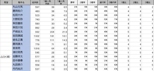 騎手1番人気ランクC