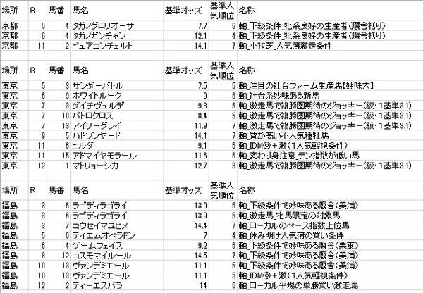 ミスターKの投資競馬 by 馬券モンスター 11月7日(土)・11月8日(日)