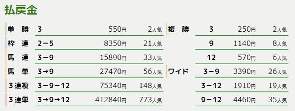 払戻_阪神4R