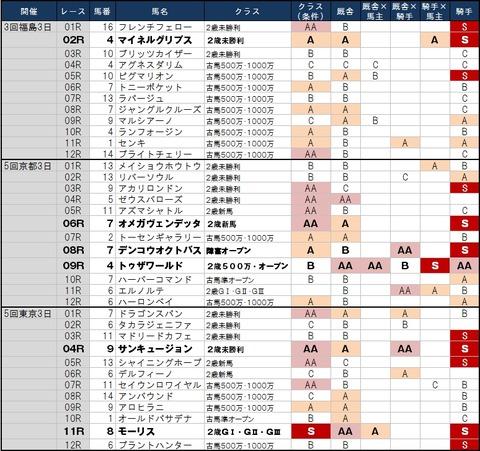 1番人気の鉄板強度 11月9日(土)版 ~土曜は東京が前半、京都は後半が狙い時~