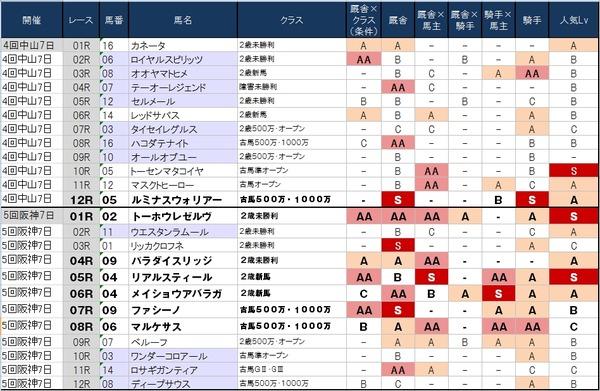 1番人気の鉄板強度表 12月27日(土)版 ~阪神最終で有馬資金を稼ぐんですか?~