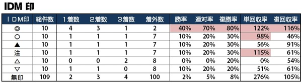 回収率100%プロジェクト ~G1でこそ役立つデータを振り返る2014年春~