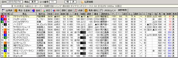 2013ダイヤモンドステークス