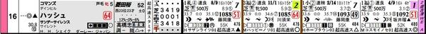 こんなはずじゃなかった予想 ~ベースケストライダーが狙う明日の東京9R~