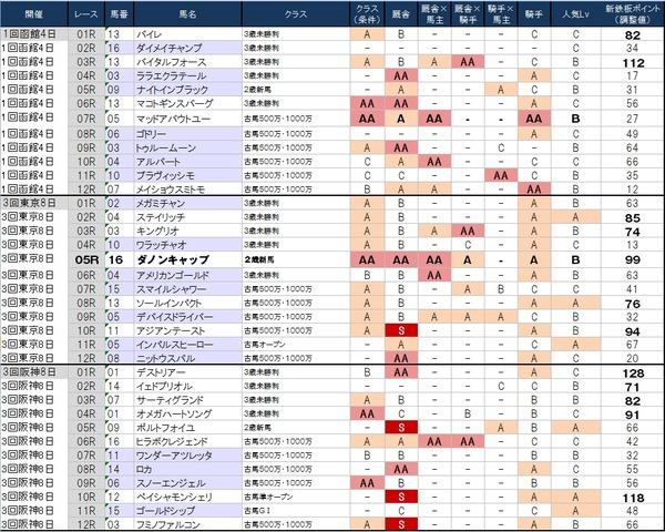 1番人気の鉄板強度表 6月28日(日)版 ~日曜はGⅠよりも妙味ありそうな平場で勝負かな~