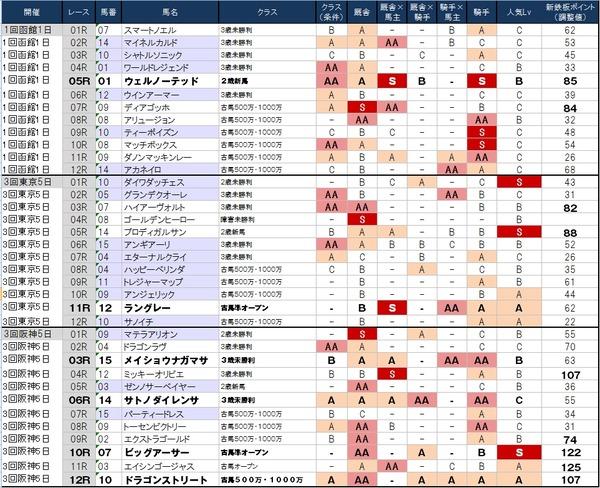 1番人気の鉄板強度表 6月20日(土)版 ~無難にまとまった感~