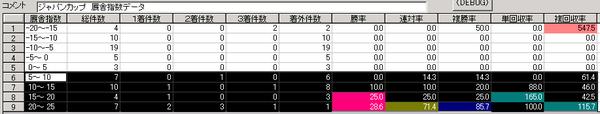 ジャパンC厩舎指数データ