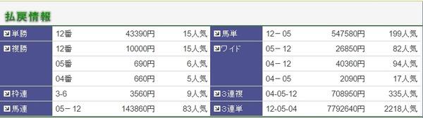 日曜阪神3R払戻