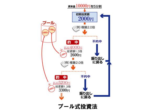 赤木式競馬年金説明図