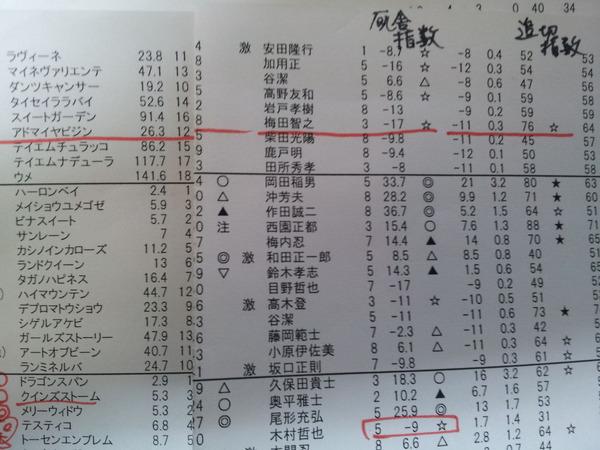 アドマイヤビジン厩舎指数