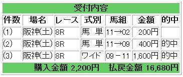 馬券2月27日阪神8R