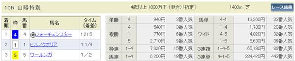 0301阪神10R山陽特別払い戻し