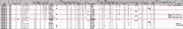 オーバー100シート_土曜阪神8R