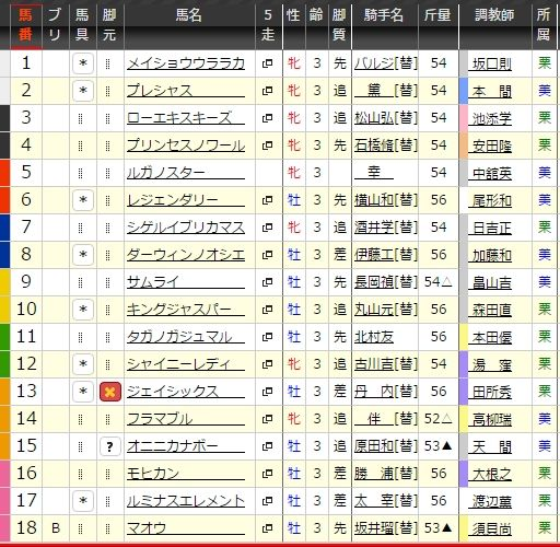 日曜中京2R出馬表