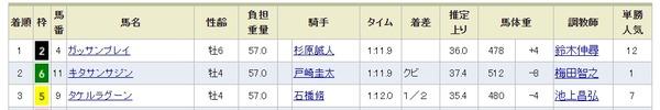 日曜中山12R結果
