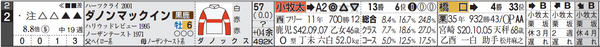 阪神9R2番