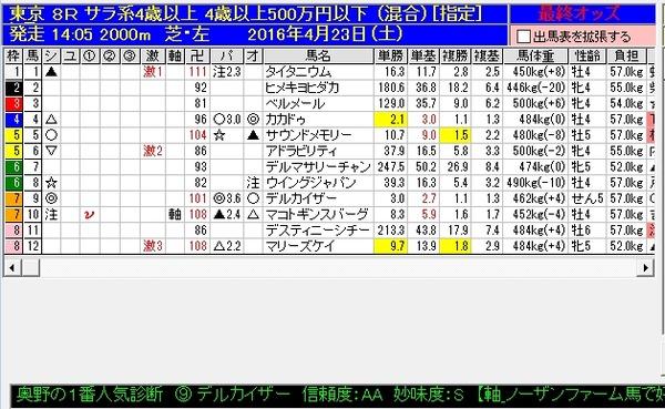 【データ分析】【1番人気診断】前日検討版 1番人気診断4月24日(日)