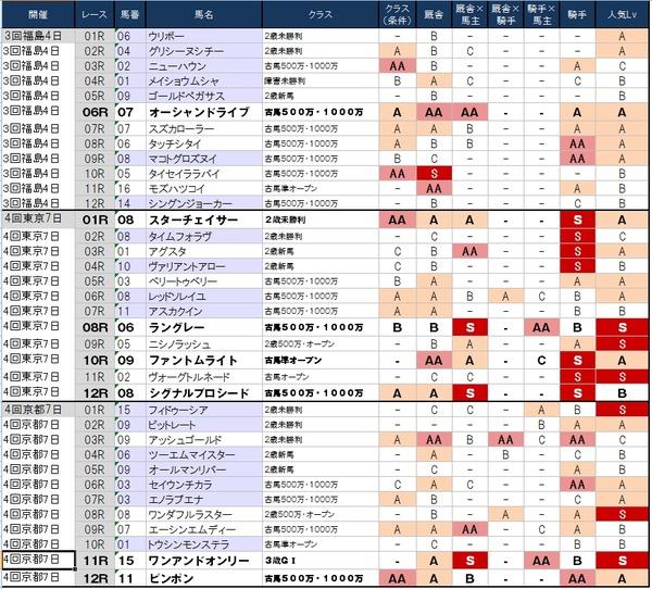 1番人気の鉄板強度表 10月26日(日)版 ~京都・福島の午前中が穴場~