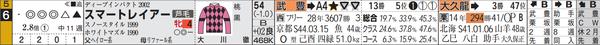 阪神11R6番