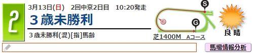 日曜中京2Rタイトル