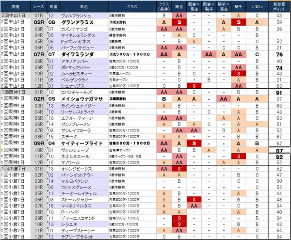 1番人気の鉄板強度表 2月28日(土)版 ~実は中山の後半が高配当のホットスポットとか?~