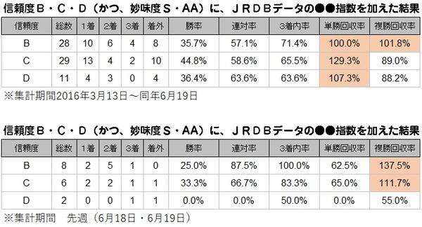 累計B・C・DのS・AA_JRDBデータプラス