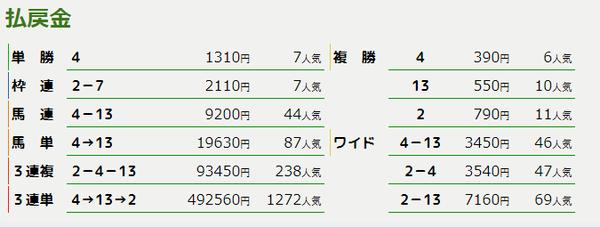 払戻_阪神11R