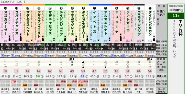 函館11R出馬表