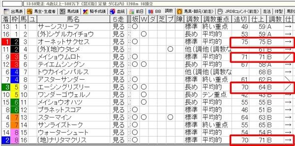 3月8日(土)阪神8R出馬表2