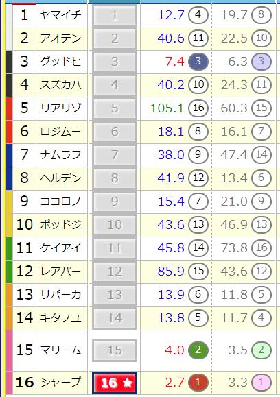 オッズ_東京9R