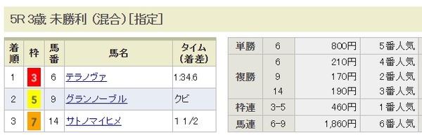 京都5R -  結果