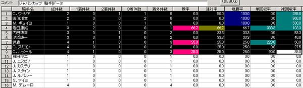 ジャパンC騎手データ
