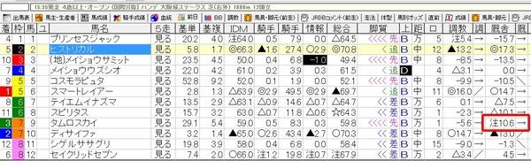 3月9日阪神11R大阪城S出馬表2